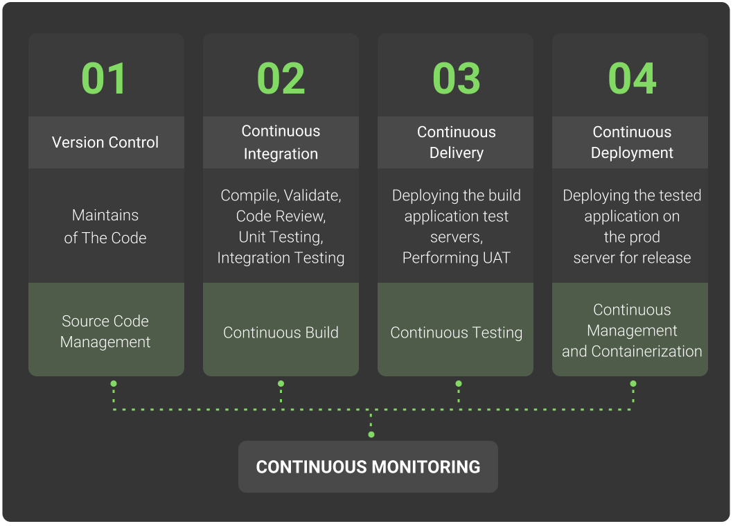 what is continuous monitoring
