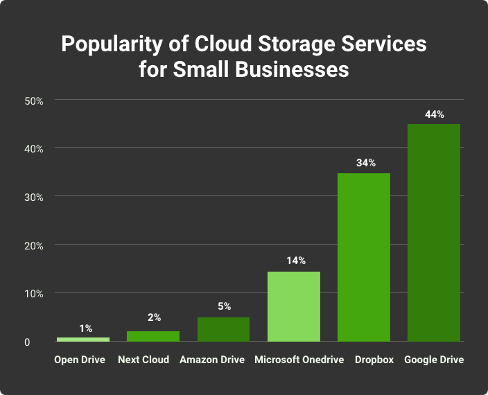 best cloud storage services for small business