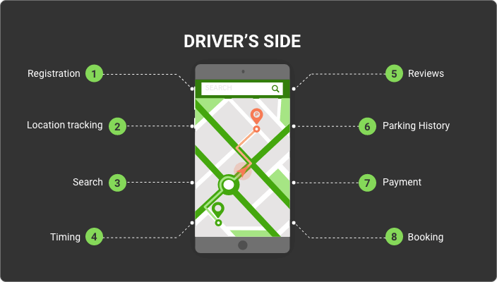 parking app features for driver