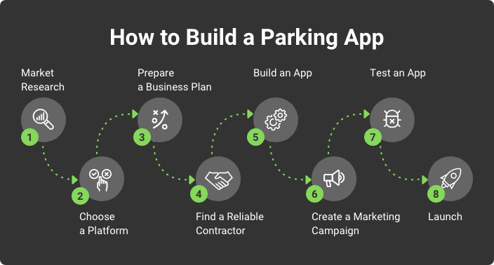 how to build a parking app