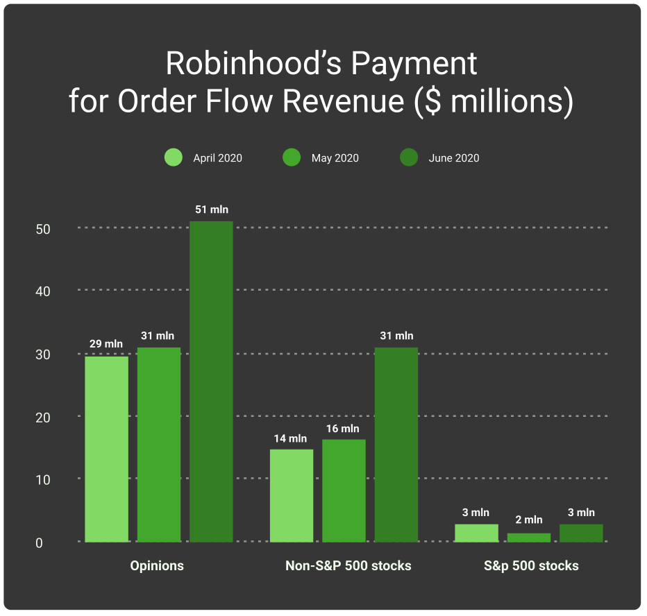 Robinhood Q2 2020 revenue