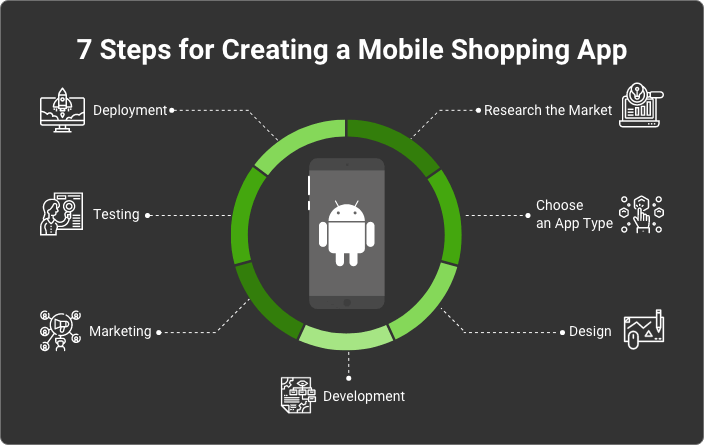 How to Create a Mobile Shopping App on Android 3