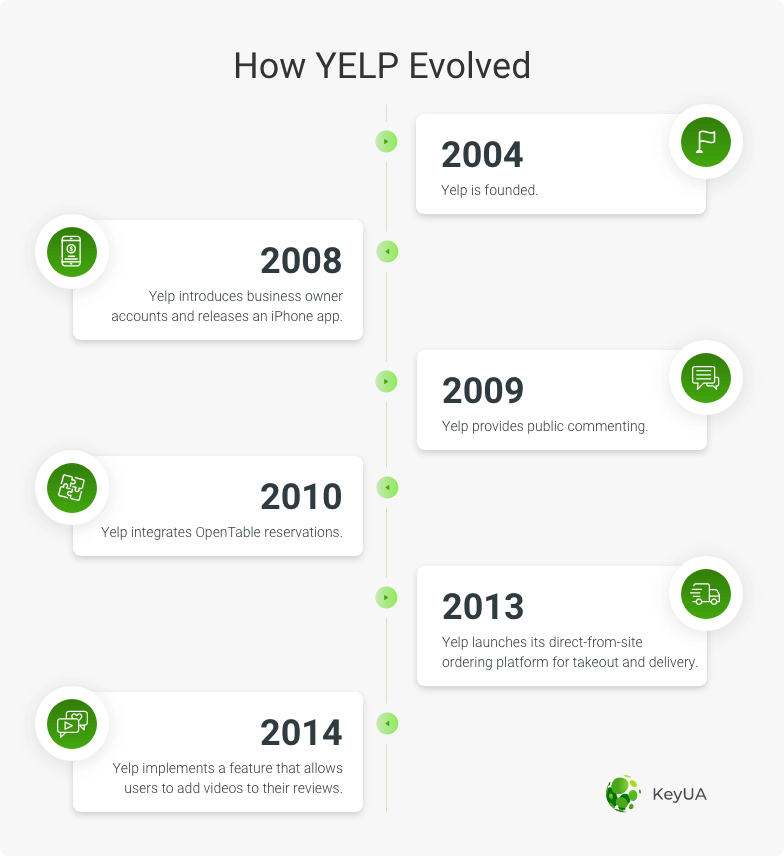 history of yelp